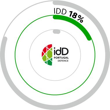 idd share